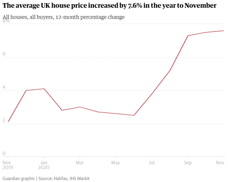house-prices-rise-more-than-seven-percent-line-chart
