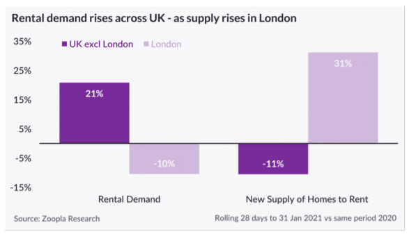 chart showing increased demand for rental property outside of london and increased supply of property in london with reversed trends for commuter towns.