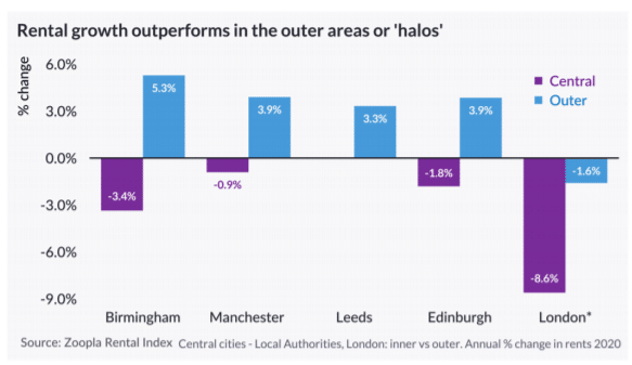 chart showing rental growth in 'halo' towns