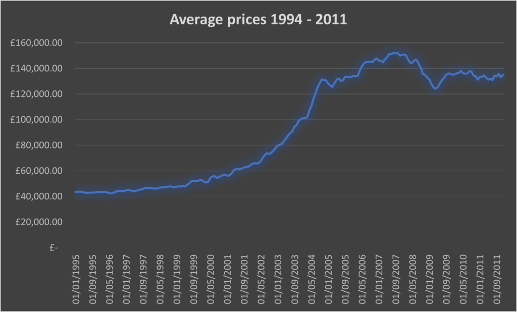 Average Property Prices 1994 - 2011 chart