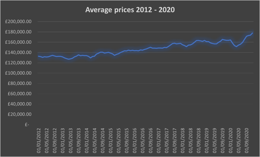 Average Property Prices 2012 - 2020 chart