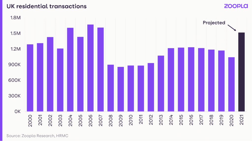 residential transactions by year