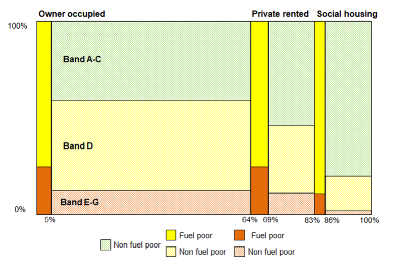 chart showing fuel poverty and energy efficiency rating of properties across ownership types