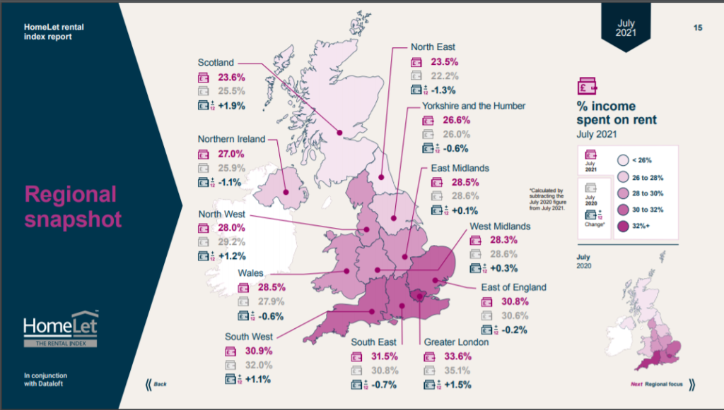 image showing statistics by region - including a higher proportion of income spent on rent the further south one lives