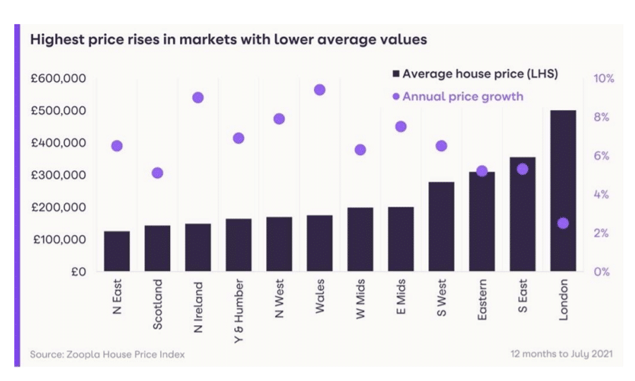 chart showing average house price per region versus the average percentage increase