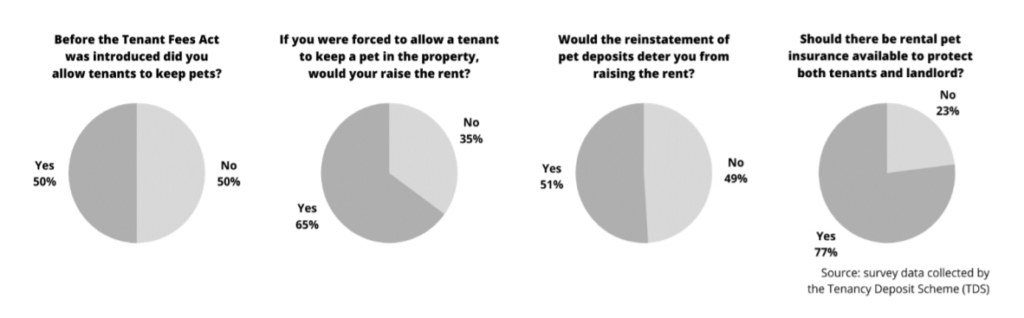 charts showing overall support for allowing rental pet insurance at 77%
